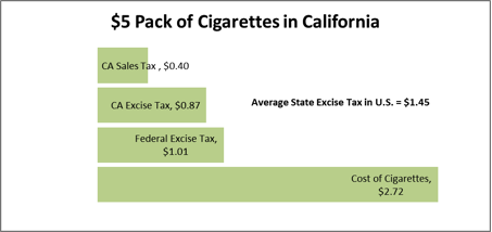 cigarette prices in utah